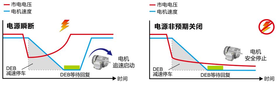 瞬时停电再启动 / DEB 减速能源再生